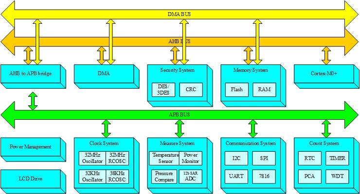 MCU_Diagram_EN