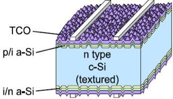 Structure of Heterolunction Crystalline Silicon Solar Cell