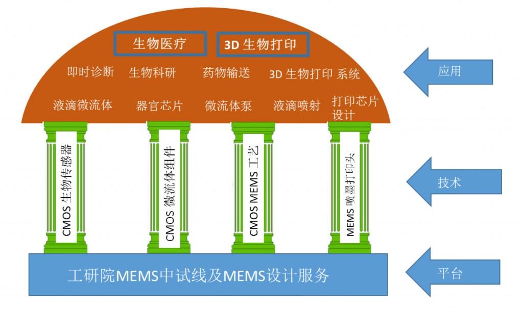 VWeb Content_3 Technology_Bio_CN_03.08.17_yimin guan