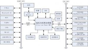 SHOP_block_diagram